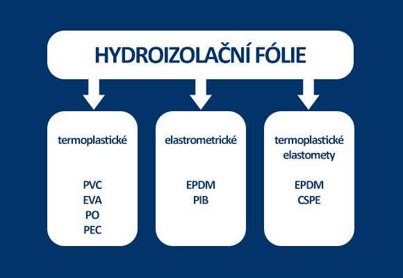 Podrobné schéma rozdělení hydroizolačních fólií